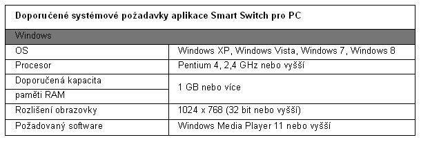 Nová aplikace Samsung Smart Switch usnadňuje přenos dat u