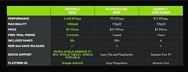 Srovnání služeb streamovaných her