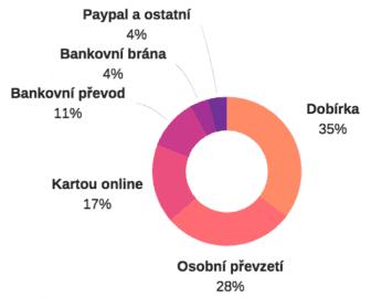 Platební metody využívané v České republice.
