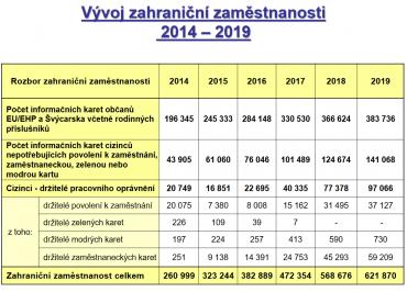 Počet zahraničních pracovníků v ČR neustále roste.