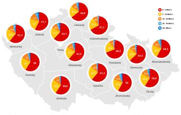 Mapa rychlosti internetu v ČR