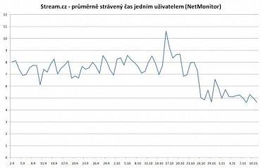 Stream.cz - průměrně strávený čas jedním uživatelem (NetMonitor)