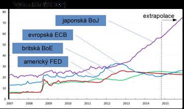 Nafouknutí bilancí centrálních bank. Zdroj: Davies, G.: Bank of Japan opens the floodgates