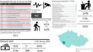 """Lupa.cz: Jak dopadlo druhé """"hackování"""" státu?"""