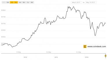 Kurz Bitcoinu za poslední týden
