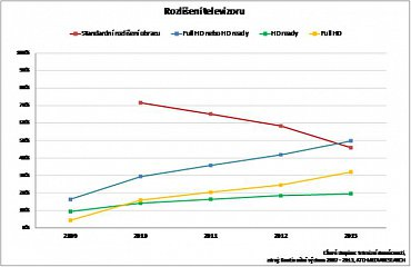 Rozlišení televizorů v českých domácnostech - do roku 2013