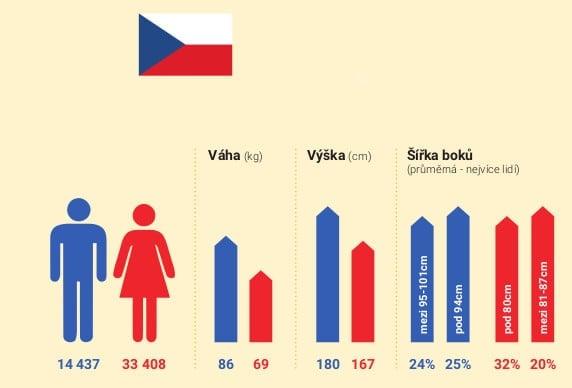 Sport a jídlo: Češi vs. Slováci
