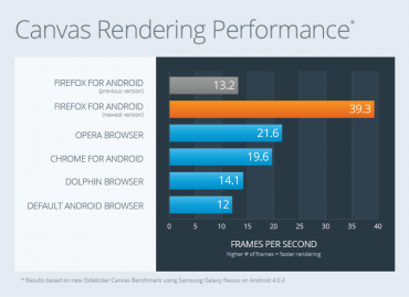 Firefox pro OS Android - benchmark