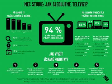 MEC Studie: Jak sledujeme televizi. Obrázek lze zvětšit