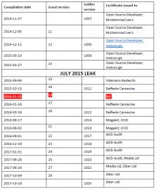 Zachycené verze spyware, červeně je označená verze vydaná napodobitelem Callisto APT Group