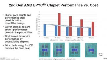 AMD čiplety 2020