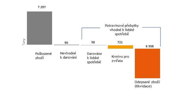 Potravinové přebytky v Tesco ČR 2016/2017