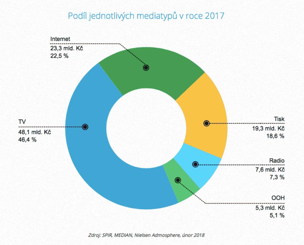 České podíly mediatypů v roce 2017