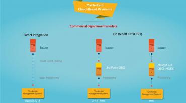 Prezentace možností komerčního kloudového řešení placení mobilem.