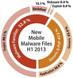 Struktura mobilního malware H12013