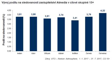 Atmedia – vývoj podílu sledovanosti v 15+.