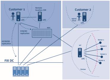 Schéma distribuovaných datových center.