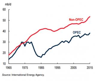 Produkce ropy v členských a nečlenských zemích OPEC kontinuálně rostla v (milionech barelů denně).