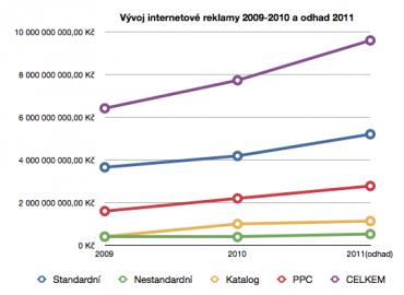 Vývoj internetové reklamy v letech 2009-2011