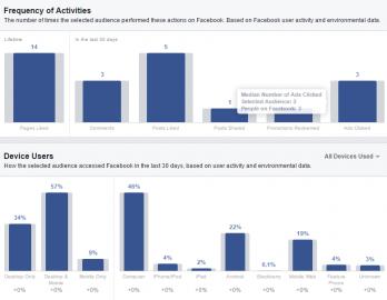 Facebook Audience Insights - Česko - aktivita a zařízení