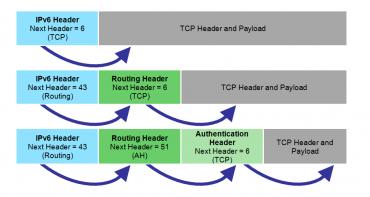 Rozšiřující hlavičky IPv6