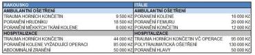 Nejčastější úrazy a cena ošetření bez cestovního pojištění