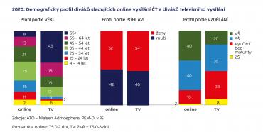 Demografický profil online diváků ČT
