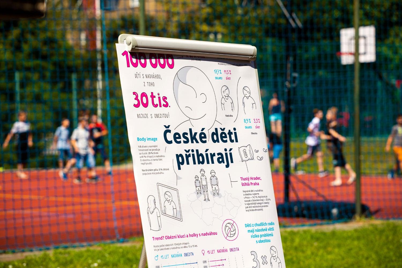 České děti tloustnou