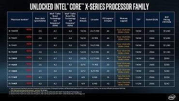 Specifikace nových čipů od Intelu