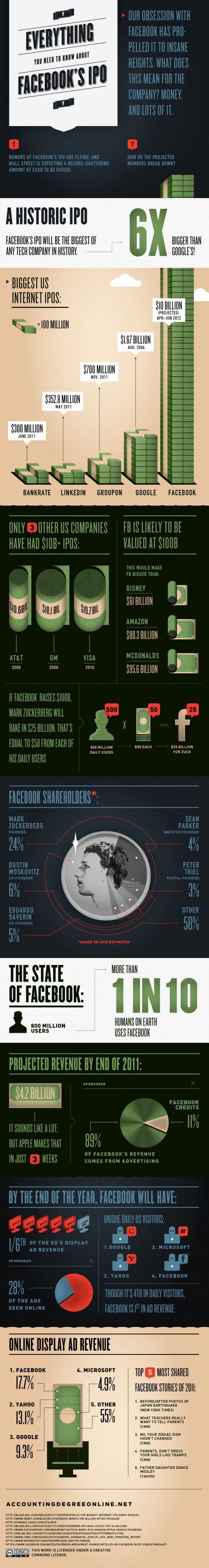 Vše o IPO Facebooku