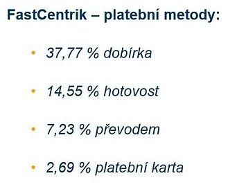 Podíl platebních metod u e-shopového řešení FastCentrik. Průměr za období duben 2012 až duben 2013. Jedná se o údaje z více než tisícovky e-shopů.