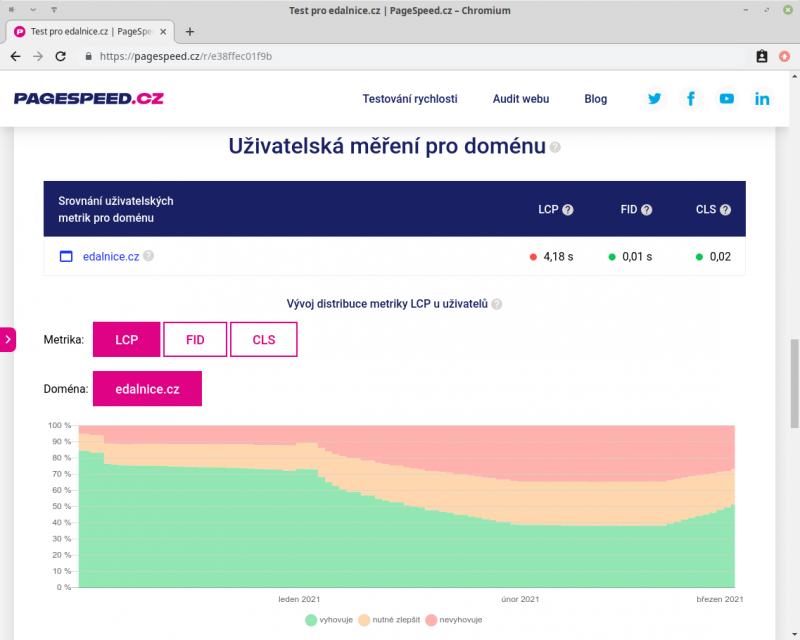 Měření rychlosti stránek - pagespeed.cz