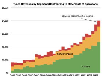 Tržby iTunes za jednotlivá čtvrtletí tak, jak je vykazuje společnost Apple.