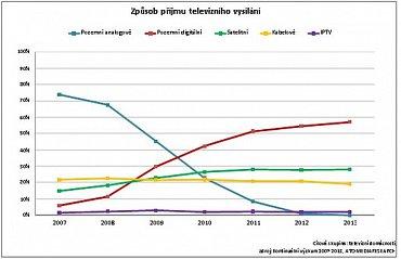 Vývoj procentního podílu jednotlivých televizních platforem v České republice v několikaletém procesu digitalizace.