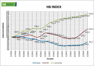 Vývoj cen nemovitostí v České republice v jednotlivých kategoriích