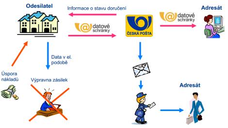 """Česká pošta chystá """"malou revoluci"""" v doručování dokumentů - Lupa.cz"""