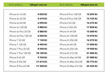 Výkupní ceny telefonů Alza.cz