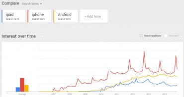 Google fight: iPad, iPhone, Android (Webtrends, tedy vyhledávání, celý svět)