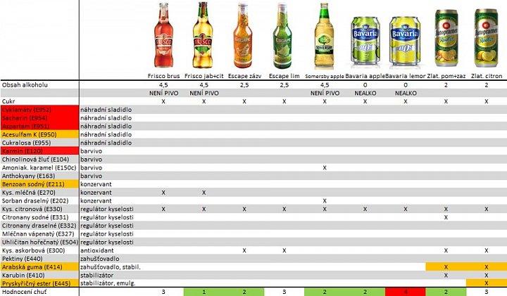 Ovocná piva