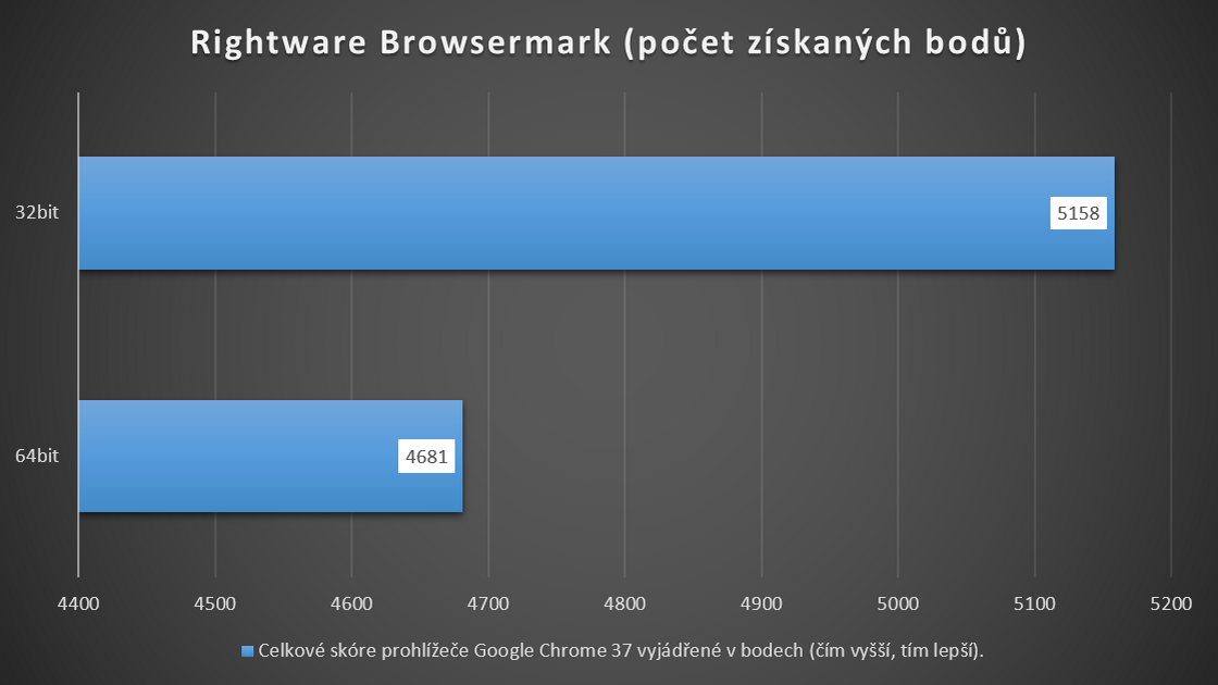 Google Chrome 37 v testu Rightware Browsermark