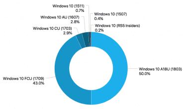 Podíl jednotlivých verzí Windows 10