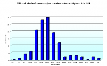 graf, prasečí chřipka, věk