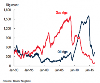 Počet aktivních ropných a plynových vrtů v USA.