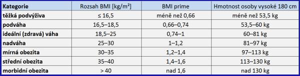 BMI Prime se získá jednoduchou úpravou výpočtu BMI. BMI Prime je poměr osobního BMI k horní hranici BMI normální váhy (definovaná na 25). Protože se jedná o poměr dvou hodnot BMI, je BMI Prime bezjednotková veličina (bez přiřazených jednotek).