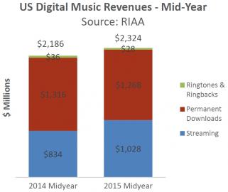 VUSA se příjmy hudebního průmyslu zestreamingu dotahují naprodeje jednotlivých souborů.