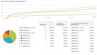 Nejvíce je Datovka pro Android instalována na zařízeních s OS Android 4.x.
