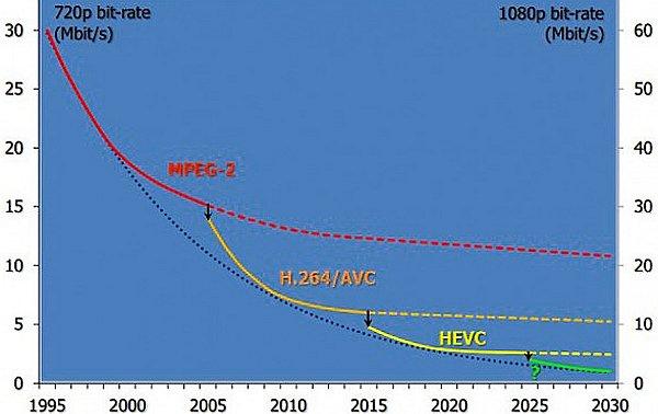 Datový tok v praxi od roku 1995 s výhledem do roku 2030