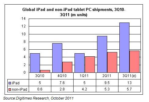 Prodeje tabletů ve třetím čtvrtletí 2010 - 2011