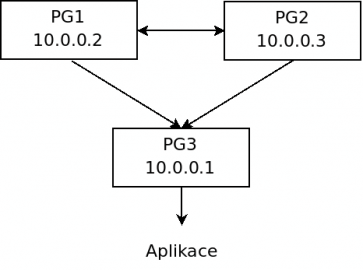 Pgpool - schéma