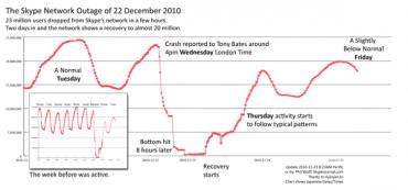 Skype výpadek v prosinci 2010 - jeho průběh a vliv na počet přihlášených uživatelů.